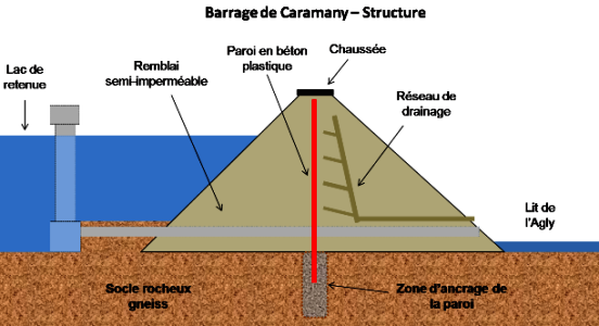 Barrage de caramany. Structure